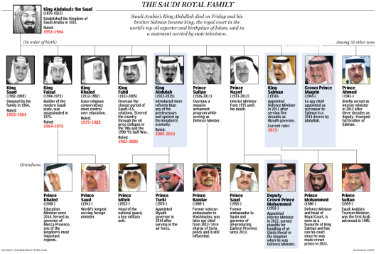 saudi-royal-family